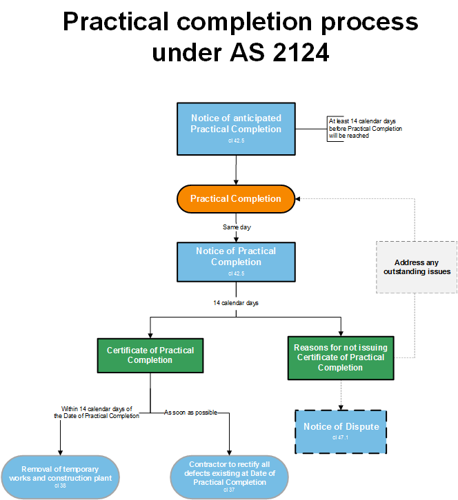 Practical completion under AS 2124 graphic